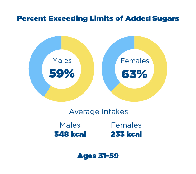 Percent Exceeding Limits of Added Sugar Chart