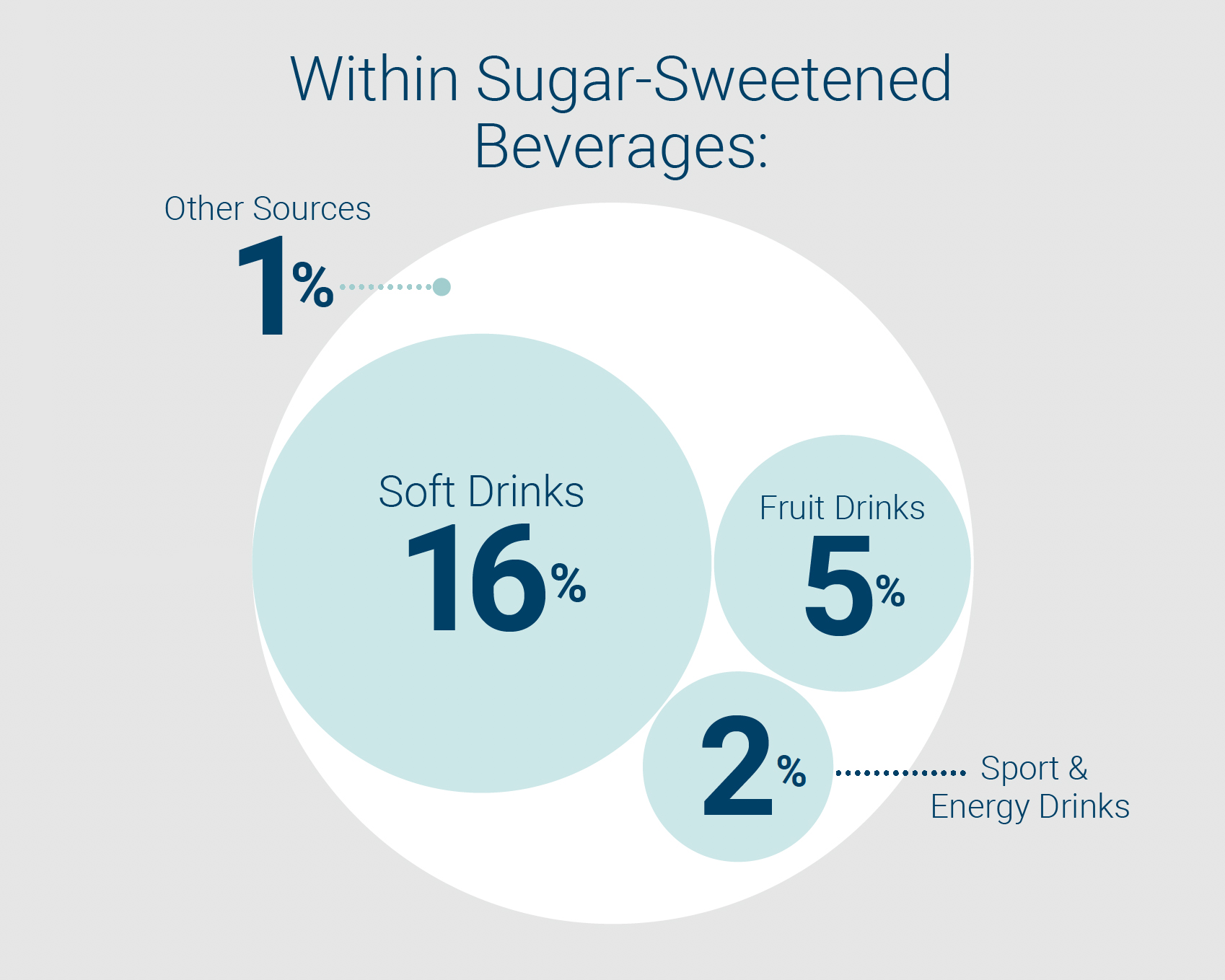 Added Sugars Chart: Within Sugar-Sweetened Beverages